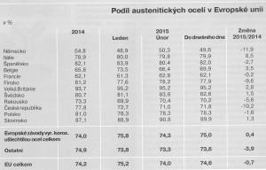 dovozy korozivzdorná 10.9.2015