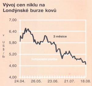 vývoj cen niklu 19.9.2015