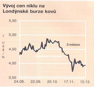 Vývoje cen - nikl - 11.1.2016